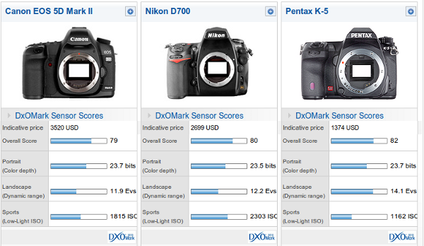 Pentax K-5 topples others in sensor scores
