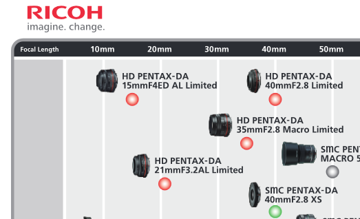 Pentax Publishes Updated Lens Roadmap