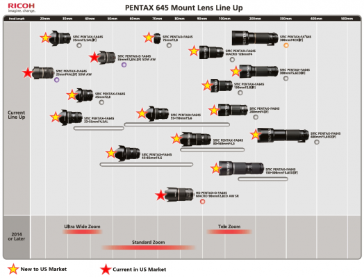 Pentax 645 Lens Lineup in the US