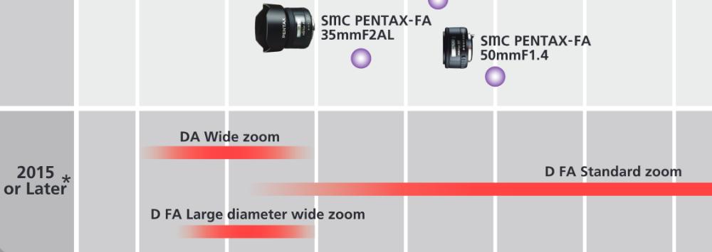Pentax Lens Roadmap Updated - September 2015