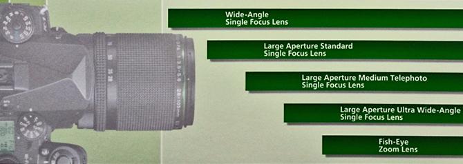 2016 Pentax Full Frame Lens Roadmaps