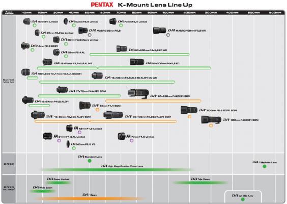 Pentax K-mount lens roadmap