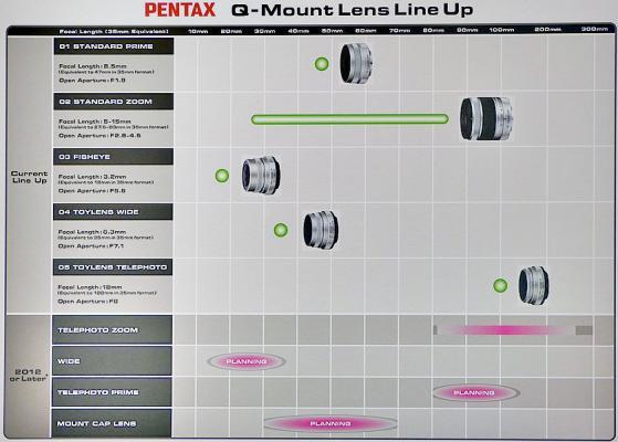 Pentax Q lens roadmap