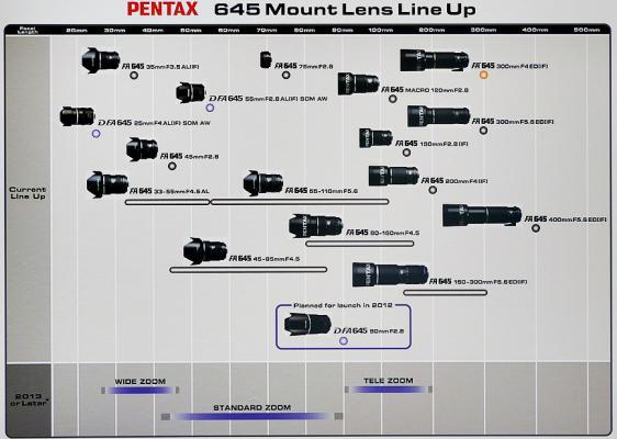 Pentax 645 Lens Roadmap