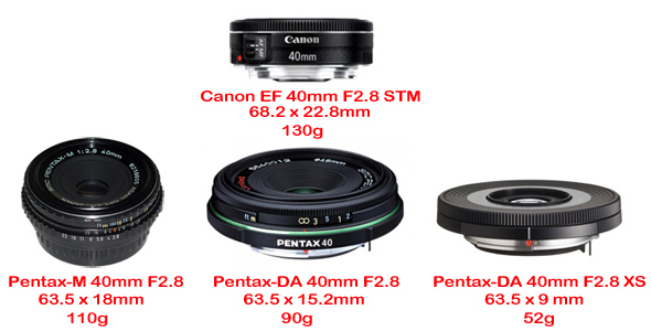 New Canon 40mm Pancake - A Threat to Pentax? - Articles and Tips ...