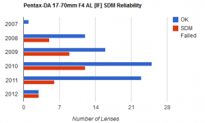 Pentax SDM Failure Survey Results
