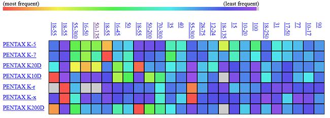 Pentax Lens vs Camera Plot & Statistics