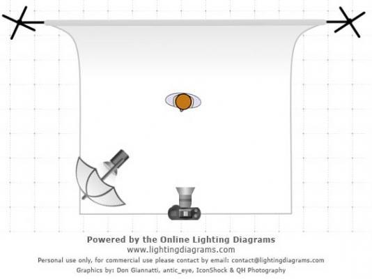 Rembrant lighting setup