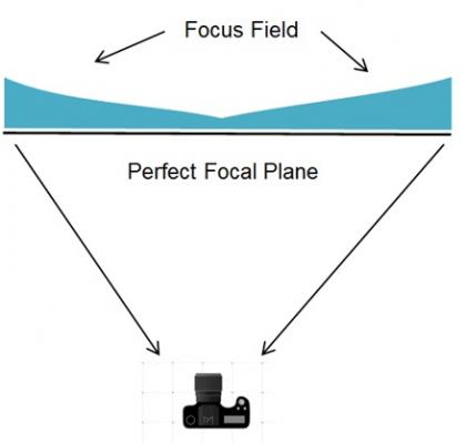 Focus Field Curvature example