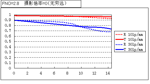 Venus Optics 60mm 2:1 MTF chart