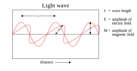 Light wave