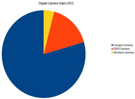 Digital Camera Sales 2012