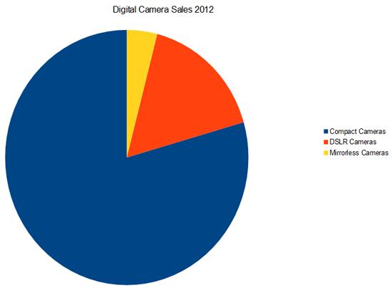 Digital Camera Sales 2012