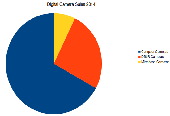 Digital Camera Sales 2014
