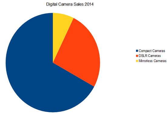 Digital Camera Sales 2014