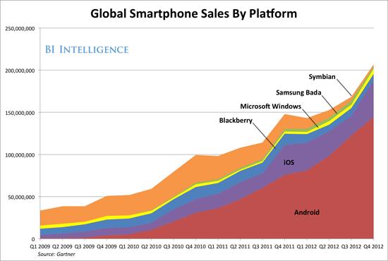 smartphone sales by platform