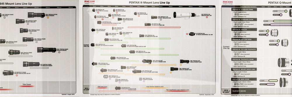 Roadmaps for Pentax 645, K, and Q Lenses
