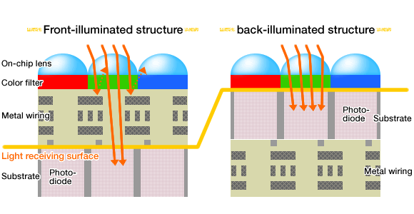 Illustrating traditional vs. BSI CMOS sensors.