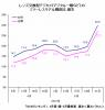 Japan: EVIL ~30% market share; DSLR 35% increase yr over yr