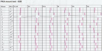 Joblot of 35 Mixed Pencils Range of Colours//Brands//Styles Lead Colour Mechanical